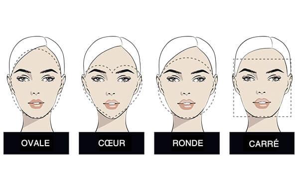 la forme du visage
